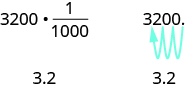 Multiplying 3200 by 1 over 1000 gives 3.2. Notice that the answer, 3.2, is similar to the original value, 3200, just with the decimal moved three places to the left.