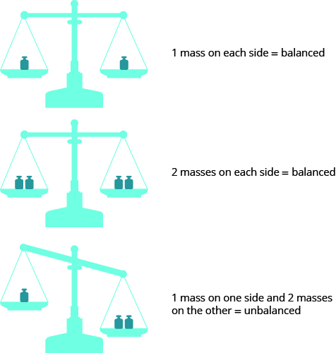 Three balance scales are shown. The top scale has one red weight on each side and is balanced. Beside it is