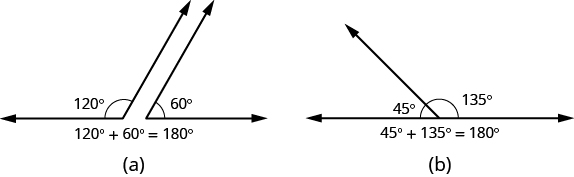 Part a shows a 120 degree angle next to a 60 degree angle. Together, the angles form a straight line. Below the image, it reads 120 degrees plus 60 degrees equals 180 degrees. Part b shows a 45 degree angle attached to a 135 degree angle. Together, the angles form a straight line. Below the image, it reads 45 degrees plus 135 degrees equals 180 degrees.