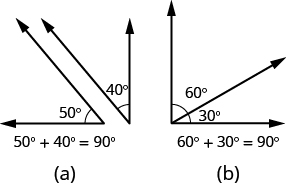 Part a shows a 50 degree angle next to a 40 degree angle. Together, the angles form a right angle. Below the image, it reads 50 degrees plus 40 degrees equals 90 degrees. Part b shows a 60 degree angle attached to a 30 degree angle. Together, the angles form a right angle. Below the image, it reads 60 degrees plus 30 degrees equals 90 degrees.