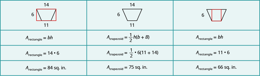 A table is shown with 3 columns and 4 rows. The first column has an image of a trapezoid with a rectangle drawn around it in red. The larger base of the trapezoid is labeled 14 and is the same as the base of the rectangle. The height of the trapezoid is labeled 6 and is the same as the height of the rectangle. The smaller base of the trapezoid is labeled 11. Below this is A sub rectangle equals b times h. Below is A sub rectangle equals 14 times 6. Below is A sub rectangle equals 84 square inches. The second column has an image of a trapezoid. The larger base is labeled 14, the smaller base is labeled 11, and the height is labeled 6. Below this is A sub trapezoid equals one-half times h times parentheses little b plus big B. Below this is A sub trapezoid equals one-half times 6 times parentheses 11 plus 14. Below this is A sub trapezoid equals 75 square inches. The third column has an image of a trapezoid with a red rectangle drawn inside of it. The height is labeled 6. Below this is A sub rectangle equals b times h. Below is A sub rectangle equals 11 times 6. Below is A sub rectangle equals 66 square inches.