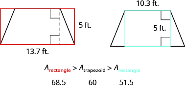 An image of a trapezoid is shown with a red rectangle drawn around it. The larger base of the trapezoid is labeled 13.7 ft. and is the same as the base of the rectangle. The height of both the trapezoid and the rectangle is 5 ft. Next to this is an image of a trapezoid with a black rectangle drawn inside it. The smaller base of the trapezoid is labeled 10.3 ft. and is the same as the base of the rectangle. Below the images is A sub red rectangle is greater than A sub trapezoid is greater than A sub rectangle. Below this is 68.5, 60, and 51.5.
