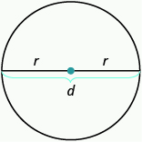 An image of a circle is shown. There is a line drawn through the widest part at the center of the circle with a red dot indicating the center of the circle. The line is labeled d. The two segments from the center of the circle to the outside of the circle are each labeled r.