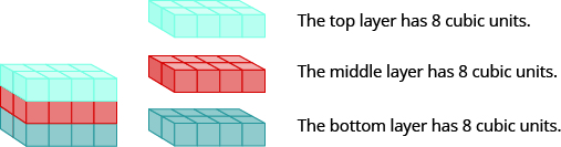 A rectangular solid is shown. Each layer is composed of 8 cubes, measuring 2 by 4. The top layer is pink. The middle layer is orange. The bottom layer is green. Beside this is an image of the top layer that says