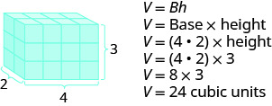 An image of a rectangular solid is shown. It is made up of cubes. It is labeled as 2 by 4 by 3. Beside the solid is V equals Bh. Below this is V equals Base times height. Below Base is parentheses 4 times 2. The next line says V equals parentheses 4 times 2 times 3. Below that is V equals 8 times 3, then V equals 24 cubic units.