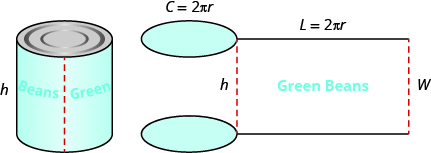 A cylindrical can of green beans is shown. The height is labeled h. Beside this are pictures of circles for the top and bottom of the can and a rectangle for the other portion of the can. Above the circles is C equals 2 times pi times r. The top of the rectangle says l equals 2 times pi times r. The left side of the rectangle is labeled h, the right side is labeled w.