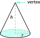 An image of a cone is shown. The top is labeled vertex. The height is labeled h. The radius of the base is labeled r.