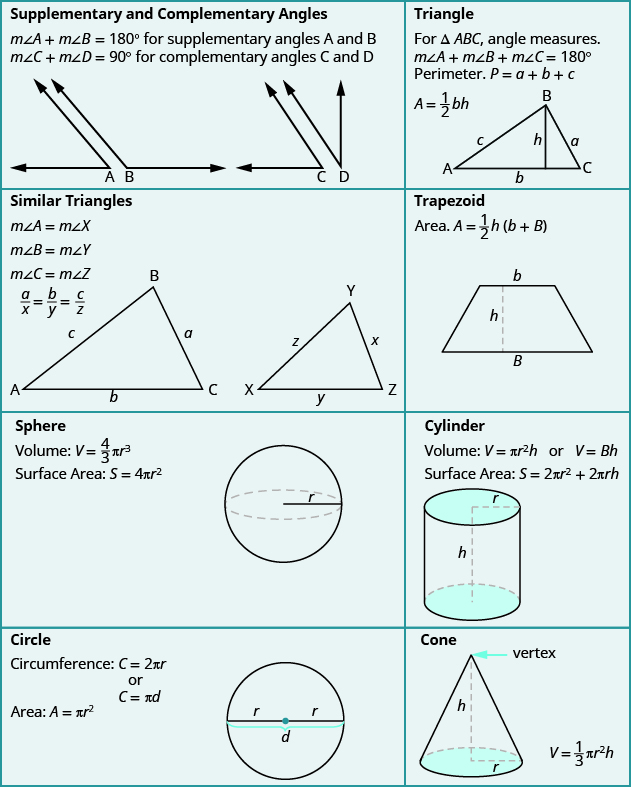 A table is shown that summarizes all of the formulas in the chapter. The first cell is for Supplementary and Complementary Angles, and says that the measure of angle A plus the measure of angle B equals 180 degrees for supplementary angles A and B and the measure of angle C plus the measure of angle D equals 90 degrees for complementary angles C and D. There is an image of two angles A and B that together form a straight line and two angles C and D that together form a right angle. The next cell says Rectangular Solid and shows the formulas Volume equals LWH and Surface Area equals 2LH plus 2LW plus 2WH. An image of a rectangular solid with sides L, W, and H is shown. The next cell says Triangle. An image of a triangle is shown with sides a, b, and c, vertices A, B, and C, and height h. It says,