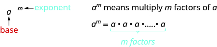 On the left side, a raised to the m is shown. The m is labeled in blue as an exponent. The a is labeled in red as the base. On the right, it says a to the m means multiply m factors of a. Below this, it says a to the m equals a times a times a times a, with m factors written below in blue.