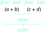 Parentheses a plus b times parentheses c plus d is shown. Above a is first, above b is last, above c is first, above d is last. There is a brace connecting a and d that says outer. There is a brace connecting b and c that says inner.