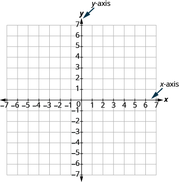 The graph shows the x y-coordinate plane. The x and y-axis each run from -7 to 7. An arrow points to the horizontal axis with the label