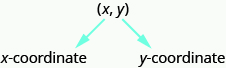 The ordered pair x y is labeled with the first coordinate x labeled as