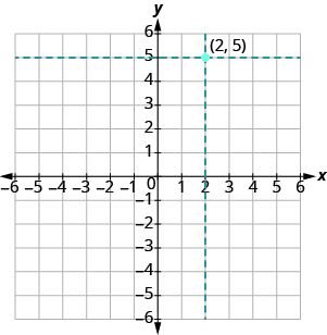 The graph shows the x y-coordinate plane. The x and y-axis each run from -6 to 6. An arrow starts at the origin and extends right to the number 2 on the x-axis. An arrow starts at the end of the first arrow at 2 on the x-axis and goes vertically 5 units to a point labeled