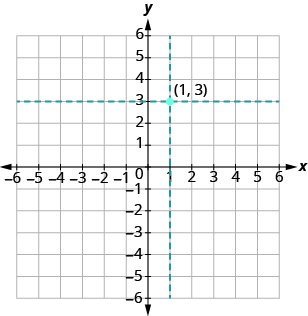 The graph shows the x y-coordinate plane. The x and y-axis each run from -6 to 6. A horizontal dotted line passes through 3 on the y axis. A vertical dotted line passes through 1 on the x axis. The dotted lines intersect at a point labeled