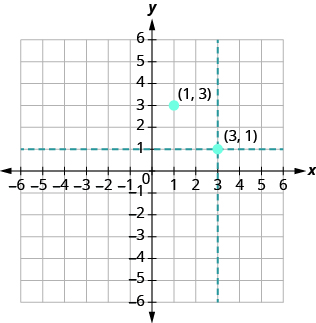 The graph shows the x y-coordinate plane. The x and y-axis each run from -6 to 6. A horizontal dotted line passes through 1 on the y-axis. A vertical dotted line passes through 3 on the x axis. The dotted line intersects at a point labeled
