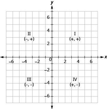 The graph shows the x y-coordinate plane. The x and y-axis each run from -7 to 7. The top-right portion of the plane is labeled