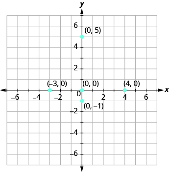 The graph shows the x y-coordinate plane. The x and y-axis each run from -7 to 7. The point