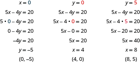 The figure shows three algebraic substitutions into an equation. The first substitution is x = 0, with 0 shown in blue. The next line is 5 x- 4 y = 20. The next line is 5 times 0, shown in blue - 4 y = 20. The next line is 0 - 4 y = 20. The next line is - 4 y = 20. The next line is y = -5. The last line is
