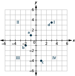 The graph shows the x y-coordinate plane. The x and y-axis each run from -6 to 6. The quadrants are labeled I, II, III, and IV. The point (-1, 1) is labeled a, the point (-2, -1) is labeled b. The point (1, -4) is labeled c, and the point (3, 7/2) is labeled d.
