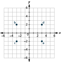 The graph shows the x y-coordinate plane. The x and y-axis each run from -6 to 6. The point (3, -2) is labeled a, the point (-3, 2) is labeled b. The point (-3, -2) is labeled c, and the point (3, 2) is labeled d.