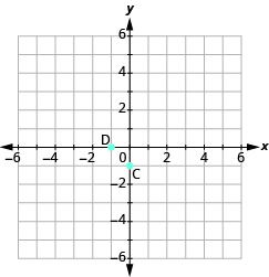 The graph shows the x y-coordinate plane. The x and y-axis each run from -6 to 6. The point