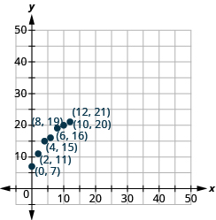 This figure shows points plot on the x y coordinate plane. There are 7 points graphed without labeled at approximately the points