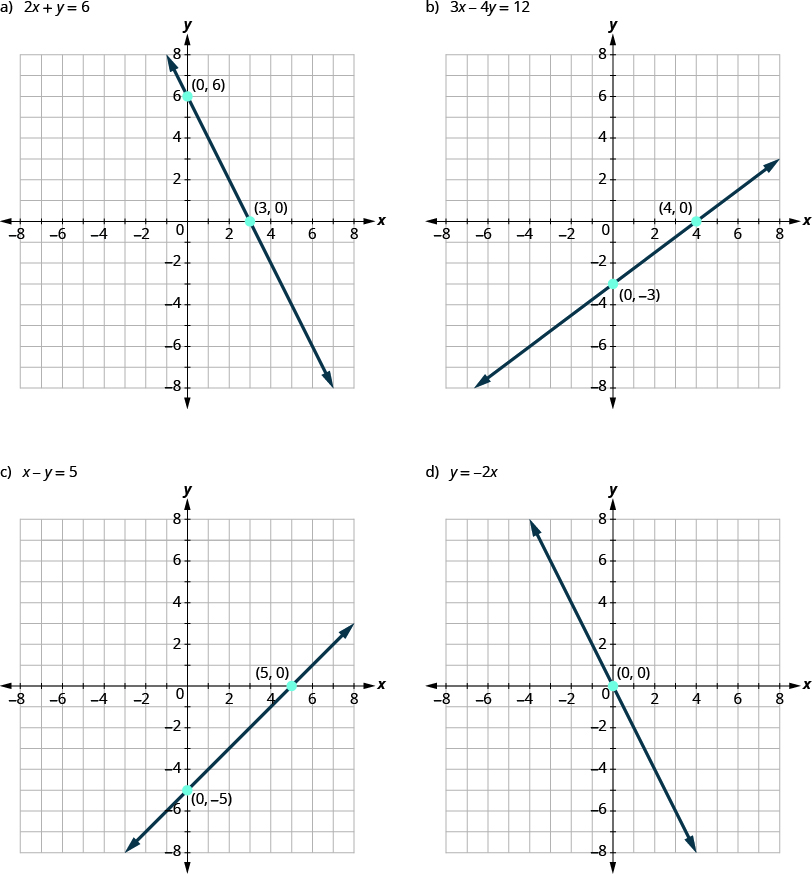 The graph shows the x y-coordinate plane. The x and y-axis each run from -7 to 7. A line passes through two labeled points,