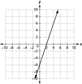 The graph shows the x y-coordinate plane. The x and y-axis each run from -7 to 7. A line passes through the points