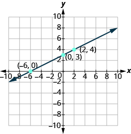 The graph shows the x y-coordinate plane. The x and y-axis each run from -10 to 10. Three labeled points are shown at