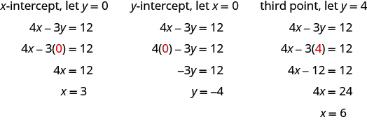 The figure shows 3 solutions to the equation 4 x - 3 y = 12. The first is titled