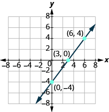 The graph shows the x y-coordinate plane. Both axes run from -7 to 7. Three unlabeled points are drawn at