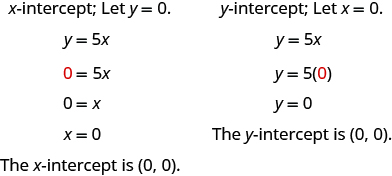The figure shows 2 solutions to y = 5 x. The first solution is titled