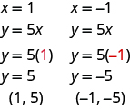 The figure shows two substitutions in the equation y = 5 x. In the first substitution, the first line is y = 5 x. The second line is y = 5 open parentheses 1, shown in red, closed parentheses. The third line is y =5. The last line is