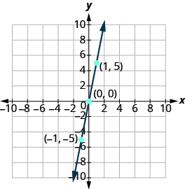 The graph shows the x y-coordinate plane. The x and y-axis each run from -10 to 10. A line passes through three labeled points,