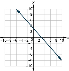 The graph shows the x y-coordinate plane. The axes run from -10 to 10. A line passes through the points