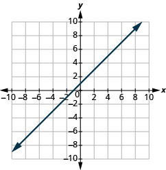 The graph shows the x y-coordinate plane. The x and y-axis each run from -10 to 10. A line passes through the points