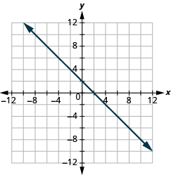 The graph shows the x y-coordinate plane. The x and y-axis each run from -12 to 12. A line passes through the points