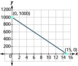 The graph shows the x y-coordinate plane. The x and y-axis each run from - to . A line passes through the labeled points