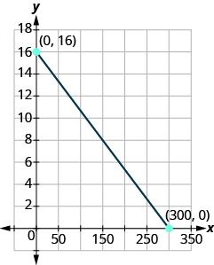 The graph shows the x y-coordinate plane. The x and y-axis each run from - to . A line passes through labeled points