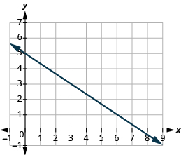 The graph shows the x y-coordinate plane. The x-axis runs from -1 to 9. The y-axis runs from -1 to 7. A line passes through the points