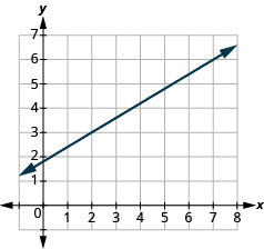 The graph shows the x y-coordinate plane. The x-axis runs from 0 to 7. The y-axis runs from 0 to 8. A line passes through the points