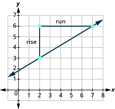 The graph shows the x y-coordinate plane. The x-axis runs from 0 to 7. The y-axis runs from 0 to 8. Two unlabeled points are drawn at