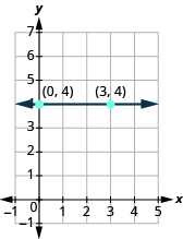The graph shows the x y-coordinate plane. The x-axis runs from -1 to 5. The y-axis runs from -1 to 7. A horizontal line passes through the labeled points