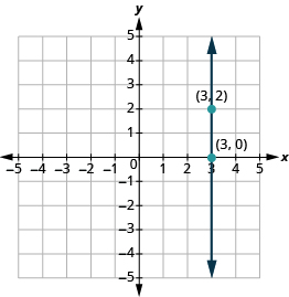 The graph shows the x y-coordinate plane. Both axes run from -5 to 5. A vertical line passes through the labeled points