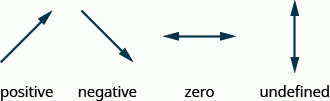 The figure shows 4 arrows. The first rises from left to right with the arrow point upwards. It is labeled