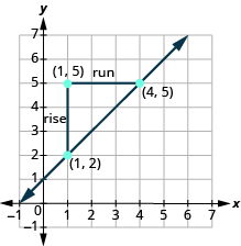 The graph shows the x y-coordinate plane. The x-axis runs from -1 to 7. The y-axis runs from -1 to 7. Two labeled points are drawn at