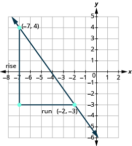 The graph shows the x y-coordinate plane. The x-axis runs from -8 to 2. The y-axis runs from -6 to 5. Two unlabeled points are drawn at