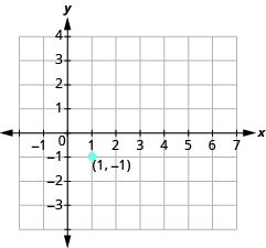The graph shows the x y-coordinate plane. The x-axis runs from -1 to 7. The y-axis runs from -3 to 4. A labeled point is drawn at