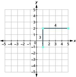 The graph shows the x y-coordinate plane. Both axes run from -5 to 5. Two line segments are drawn. A vertical line segment connects the points