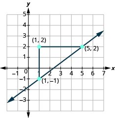 The graph shows the x y-coordinate plane. The x-axis runs from -3 to 5. The y-axis runs from -1 to 7. Two unlabeled points are drawn at